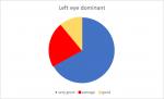 Cross-Domination survey results