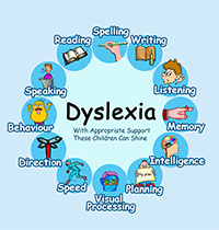 understanding the cause symptoms and treatment of dyslexia