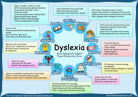 the characteristics and the diagnosis of dyslexia a reading disorder Symptoms of dyslexia in children and characteristics dyslexia in children-symptoms it is a disorder that gets a child confused with reading specific.