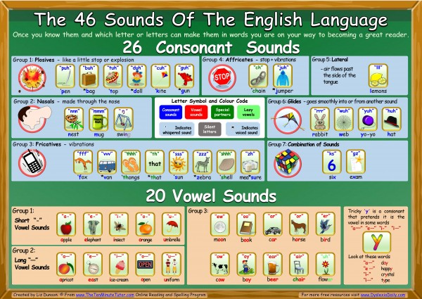 The 46 Sounds Of The English Language Poster Dyslexia Daily